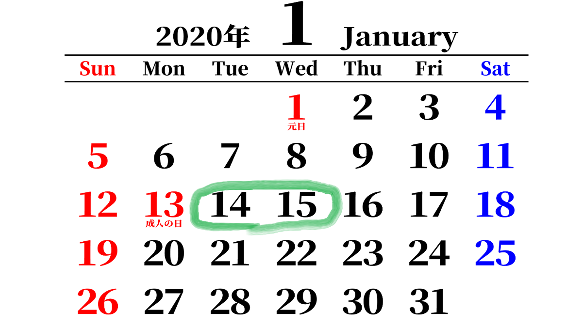 2020年1月14日~15日のトレード成績・良かった点・反省点など